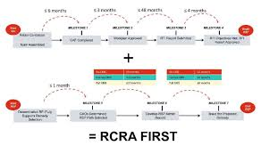 Rcra Corrective Action Process Flow Chart Best Picture Of