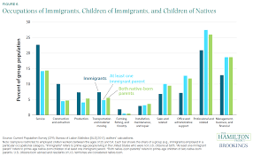 Immigration Consequences Of Criminal Convictions Chart Texas The Economics Of Immigration Part I Seeking Alpha