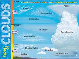 Types Of Clouds Ppt 5 Printable Cloud Templates Doc Pdf Free Premium