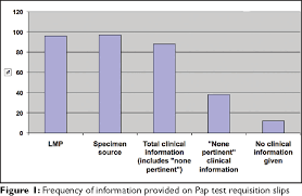 Figure 1 From Assessment Of Quality Of Data Provided On Pap