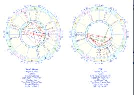 Comparison Chart Of Fdr And Barack Obama Astrology And