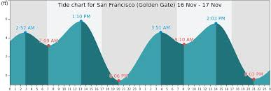 San Francisco Tide Chart San Francisco Tide Chart Best Picture Of Chart Anyimage Org
