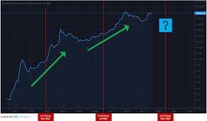 Bitcoin Exchange Chart History Bitcoin Halving 2020 Btc Mining Block Reward Chart History