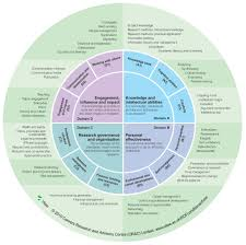 embedding public engagement in higher education in the united vitae researcher development framework a giant circular matrix that identifies the knowledge behaviour and