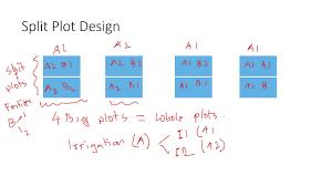 Split Plot Design Example Split Plot Design Of Experiments Explained With Examples