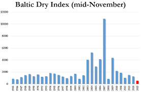 Baltic Dry Index Crashes Near Record Low Heartland
