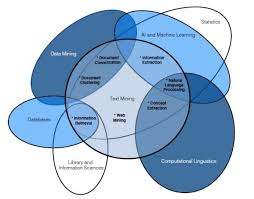 Data Science Venn Diagram Venn Diagram And Data Mining Data Science Data Visualization And