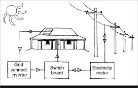 batteries and inverters yourhome one diagram shows a house that has solar panels that are connected to a grid connect