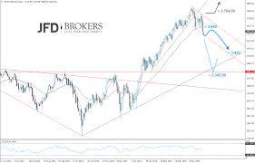 Euro Index Chart Colgate Share Price History