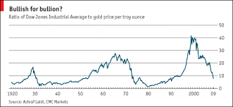 Dow Gold Ratio Of 1 1 Or 2 1 In Coming Years Seeking Alpha