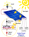 Solar cell - , the free encyclopedia