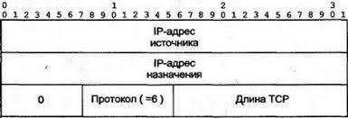 Контрольная сумма tcp ip Архитектура протоколы  10 8 6 Контрольная сумма