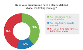 Digital Marketing Pie Chart Webterior Designs
