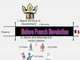french revolution 87 before french revolution