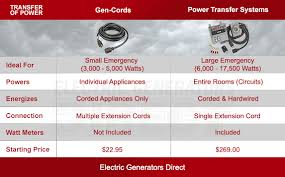 how to hook up a generator how to connect a portable generator compare transfer of power