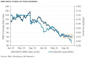 Anz Revise Yuan Forecasts Lower