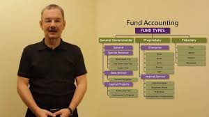 mutual fund accounting session 3 budget and fund accounting budgeting basics youtube