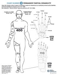 59 Up To Date Body Part Injury Chart