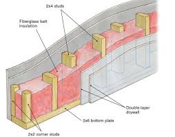 Soundproofing of interior walls