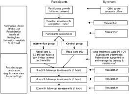 escaps study protocol a feasibility randomised controlled trial figure