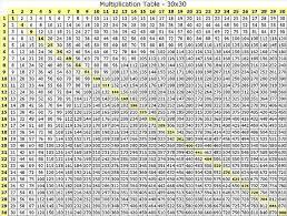 43 Thorough Time Table Chart 30x30