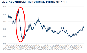 Aluminium Price Chart Alcoa This Time Is Different Alcoa Corporation Nyse Aa