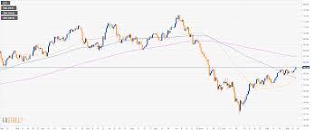 Oil Technical Analysis Wti Hits 58 00 A Barrel Highest