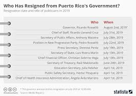 Puerto Rico Charts Chart Who Has Resigned From Puerto Ricos Government
