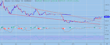 Btc Usd Price Analysis Setting Records Crypto Briefing