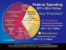 Federal Budget Spending Pie Chart Debts And Deficits Progressive Mormon