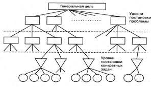 Реферат Стратегический анализ предприятия на примере ООО  Стратегический анализ предприятия на примере ООО amp quot Строительное управление amp