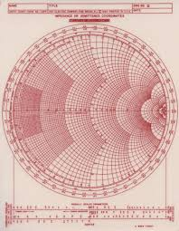 The Smith Chart Pdf The Smith Chart Invented By Phillip H Smith Is A