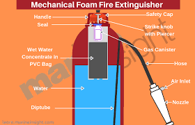 Foam Fill Chart Different Types Of Fire Extinguishers Used On Ships