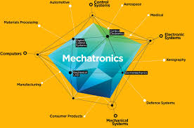 Mechatronics Mechatronics Courses And Plc Training In Pune Ssigma