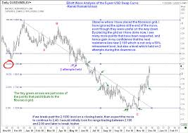 Usd Interest Rate Outlook Dollar Swap Rate Outlook