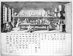Alchemy Chart Alchemy Diderots Alchemical Chart Of Affinities 1778