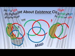 Quantum Venn Diagram Paradox A Crash Course In Formal Logic Pt 6b Venn Diagrams