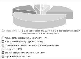 Курсовая работа Технолигии поиска оценки и отбора персонала в  В 1996 г кадровые порталы стали появляться и в России Первой ласточкой стал ресурс hro ru сайт по поиску работы и подбору персонала в интернете