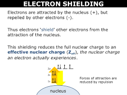 Electron Shielding Tang 09 Electron Shielding