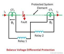 what is differential protection relay description its types biased voltage differential protection relay