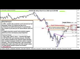 Forex 8 Jun 2020 The Calm Before Next Storm - YouTube