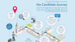 Good Candidate How To Make Use Of The Candidate Journey In Recruiting