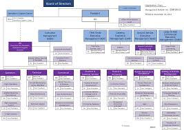Organization Chart Company Profile Thai Airways