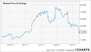 Is It Time To Buy The Dip In Irobot Stock Irobot