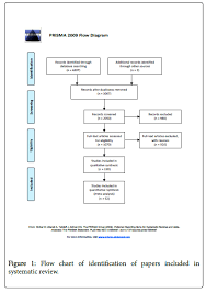 Anesthesia Monitoring Chart Anaesthetic Challenging In Microsurgical Flap Reconstruction
