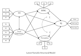 here is an example of a full latent variable structural equation model notice the similarity with the example of path ysis above
