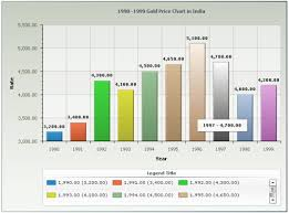 Gold Price 5 Years Chart India Expository Gold Chart Last 20 Years Last 10 Year Gold Chart