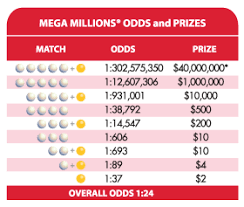 Florida Lottery Play The New And Improved Mega Millions