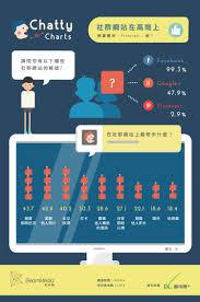 ly Social A Chatty Has Visual - Everyone Network Charts Passport
