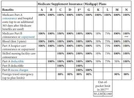 Medicare Supplement Chart Of Plans Medicare Supplement Plans Premier One Financial Company